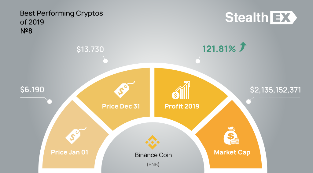 Binance Coin (BNB) 2019 profit by StealthEX