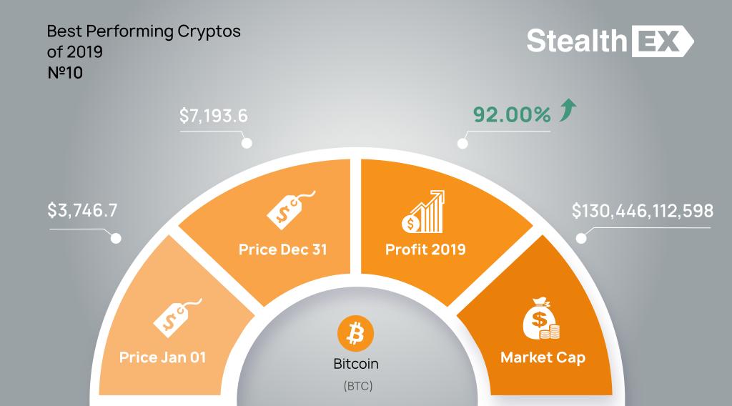 Bitcoin BTC 2019 profit by StealhEX