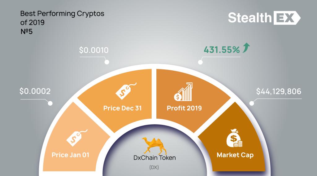 DxChain Token DX 2019 profit by StealhEX