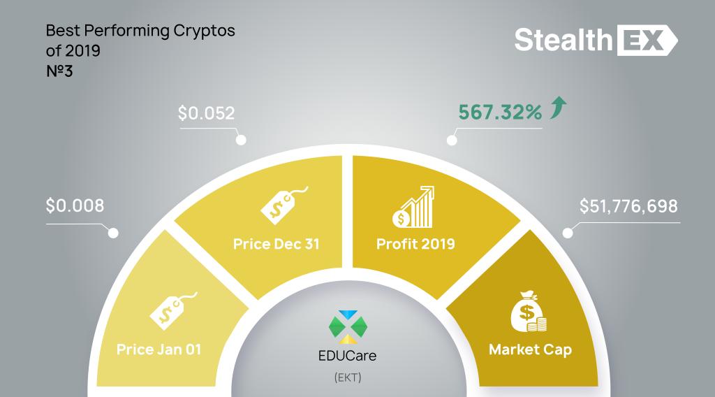 EDUCare EKT 2019 profit by StealhEX