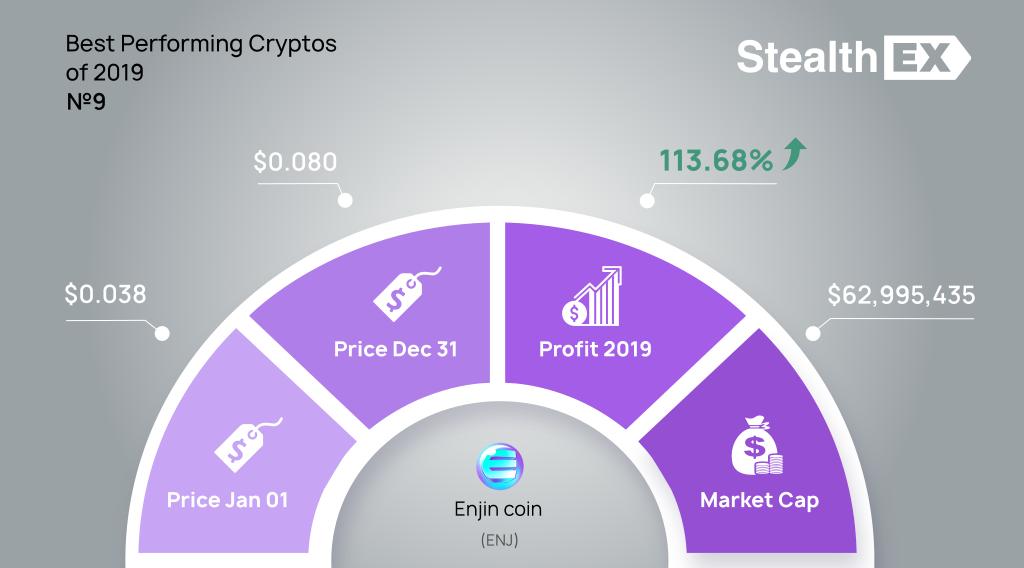 Enjin coin (ENJ) 2019 profit by StealthEX