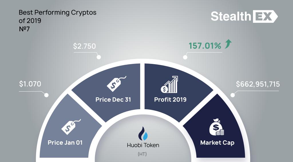 Huobi Token (HT) 2019 profit by StealthEX