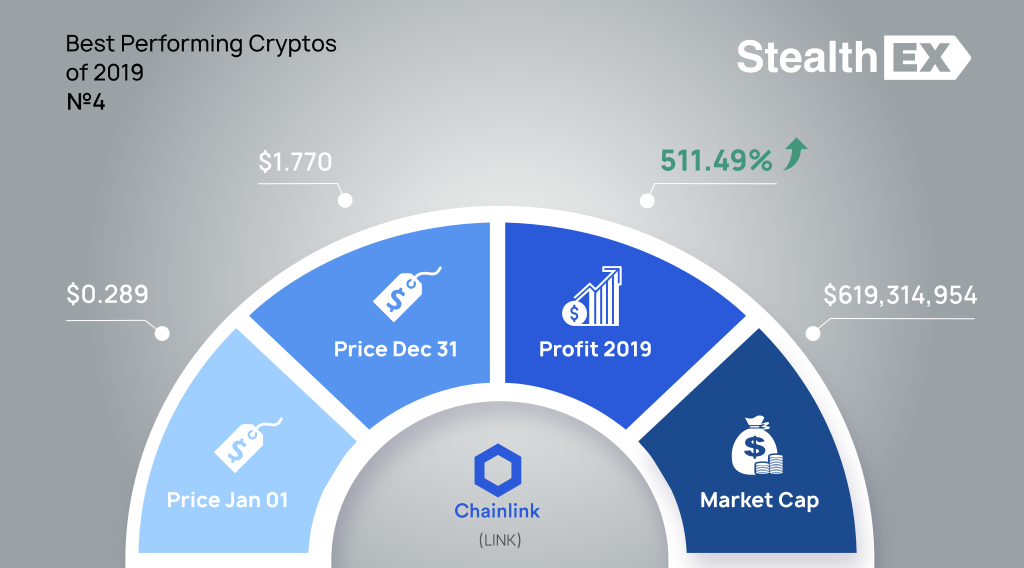 Chainlink LINK 2019 profit by StealhEX