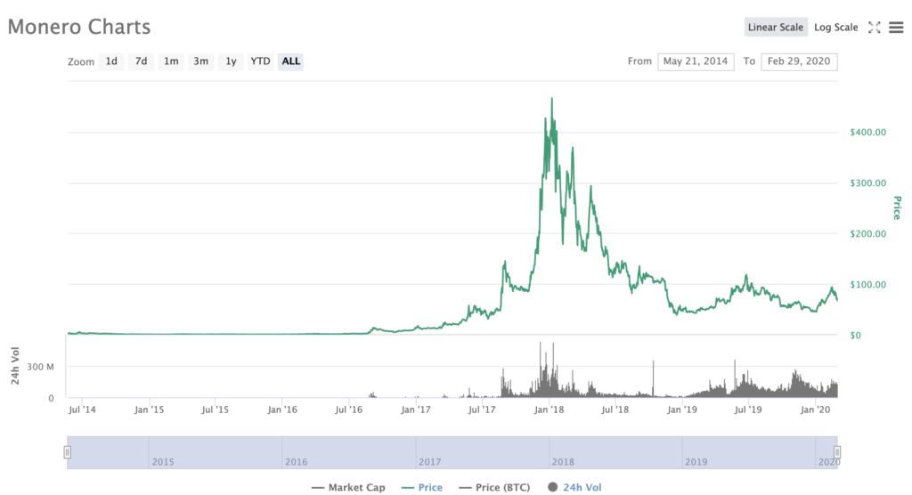 Monero XMR Price CoinMarketCap