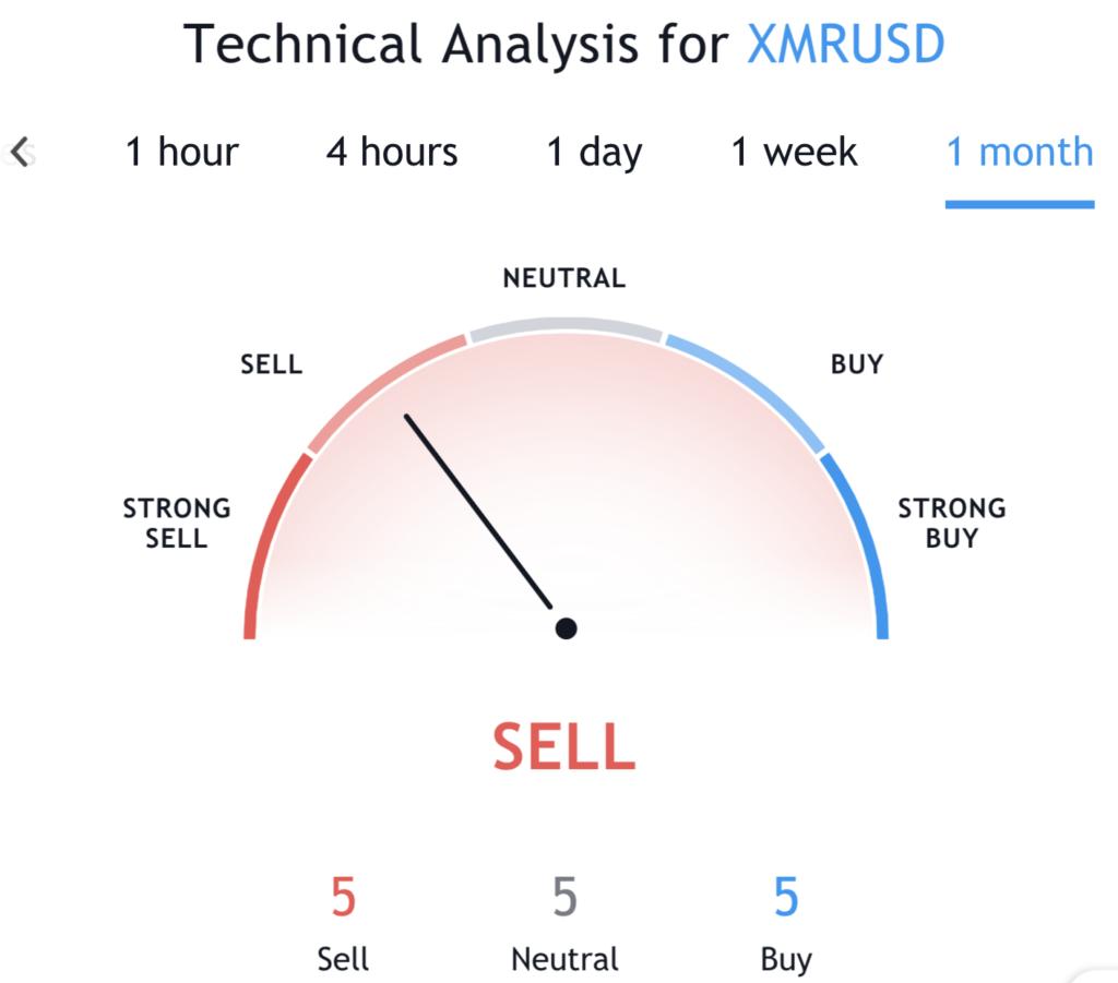 Monero XMR Technical Analysis TradingView