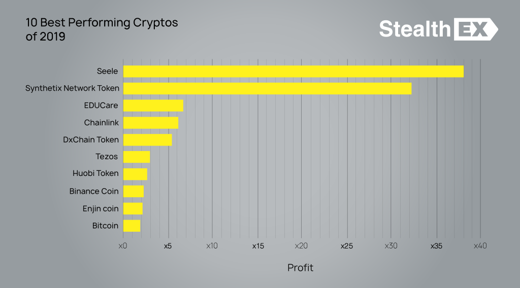 10 Best Performing Cryptos of 2019 by StealthEx