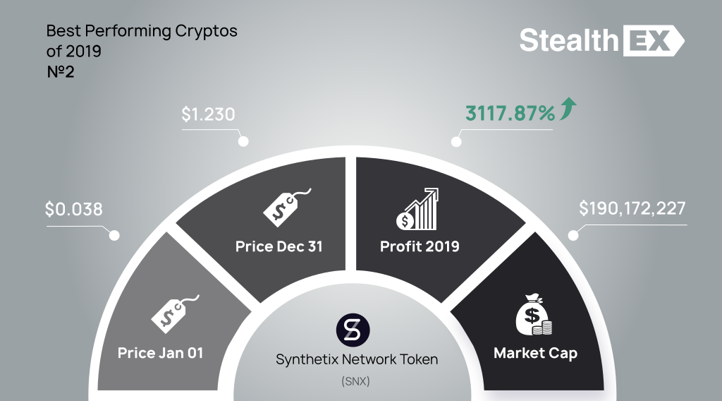 Synthetix Network Token SNX 2019 profit by StealhEX