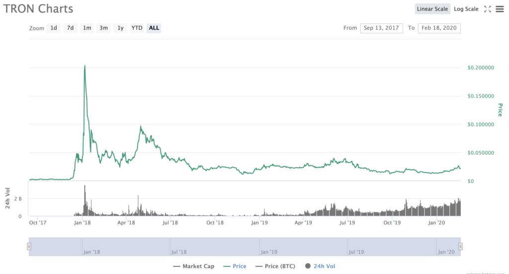 TRON Price CoinMarketCap