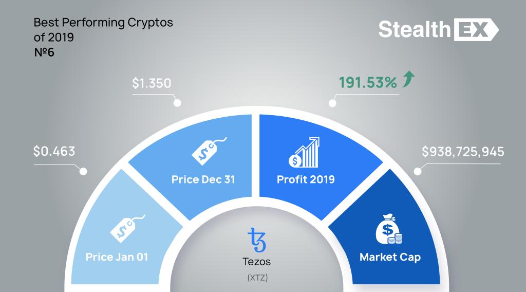 Tezos (XTZ) 2019 profit by StealthEX