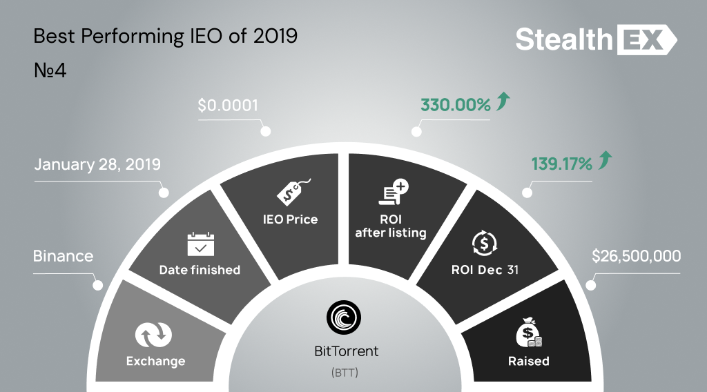 BTT Initial Exchange Offering IEO by StealhEX