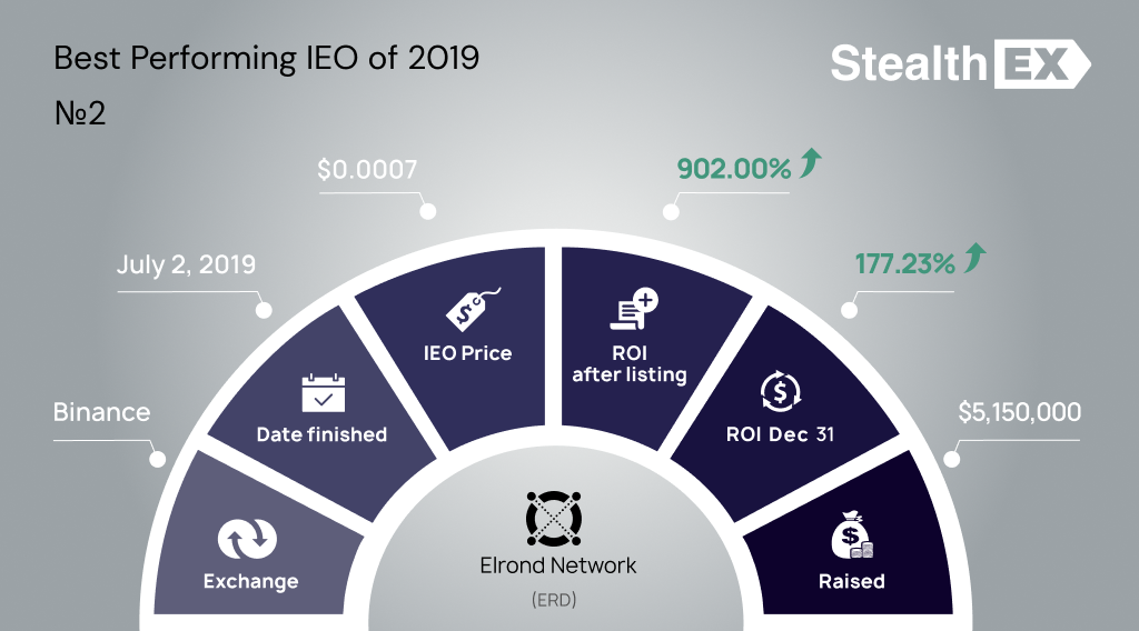 ERD Initial Exchange Offering IEO by StealhEX