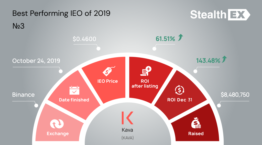 KAVA Initial Exchange Offering IEO by StealhEX