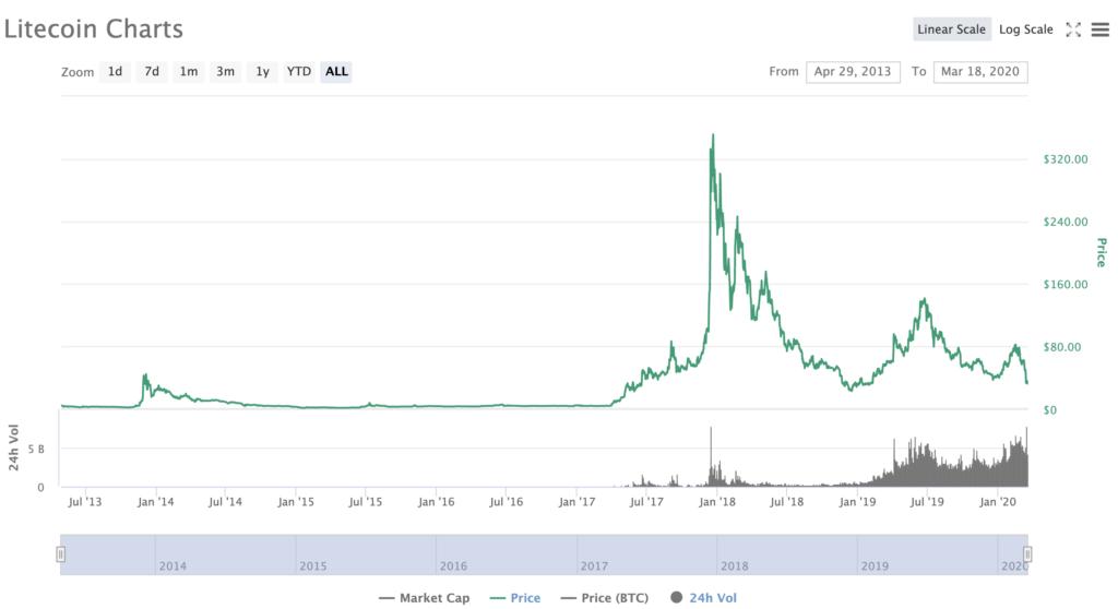 Litecoin Price CoinMarketCap