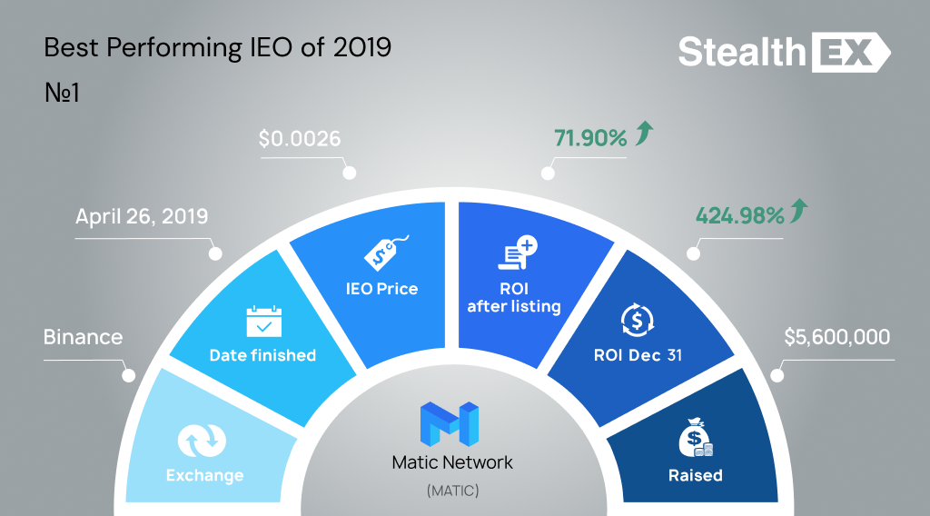MATIC Initial Exchange Offering IEO by StealhEX