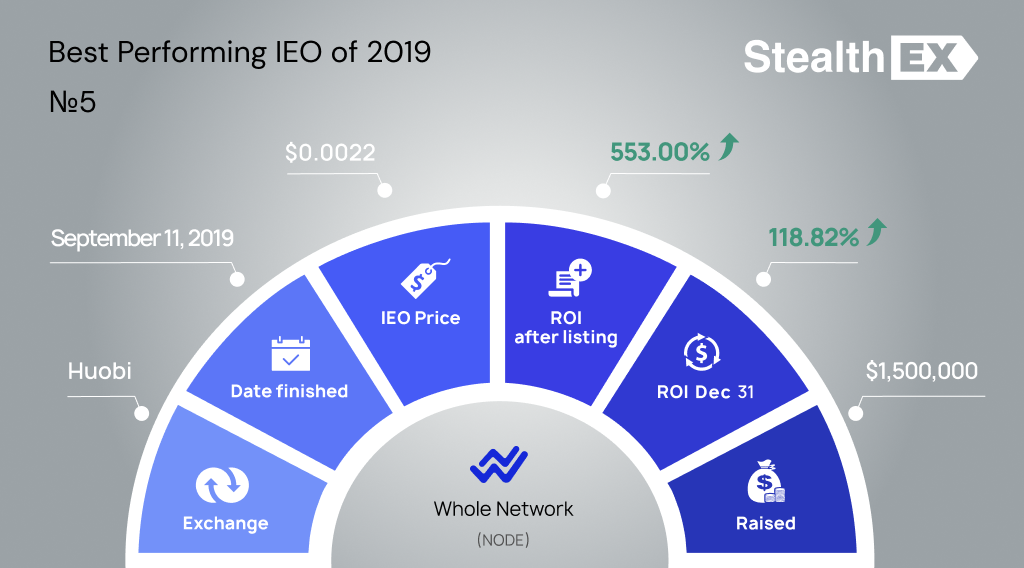 NODE Initial Exchange Offering IEO by StealhEX