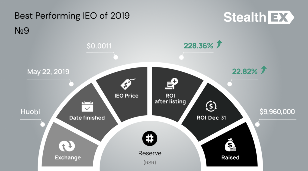 Reserve RSR Initial Exchange Offering IEO