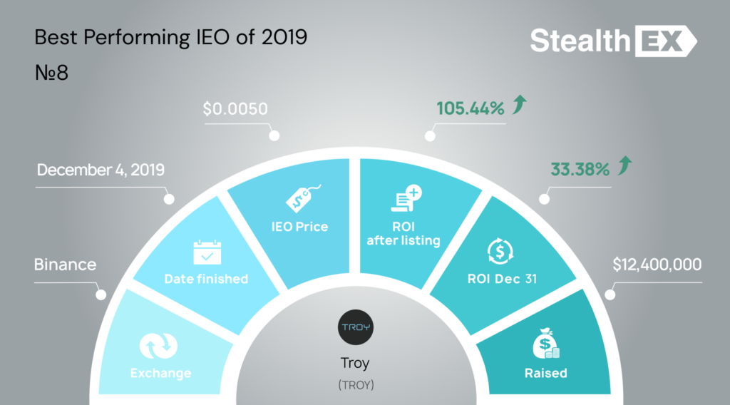 TROY Initial Exchange Offering IEO by StealhEX