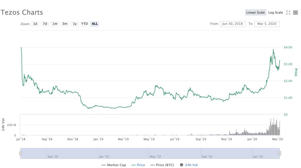 Tezos XTZ Price CoinMarketCap