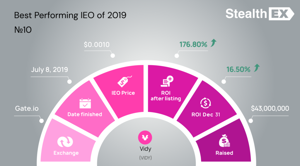 VIDY Initial Exchange Offering (IEO)