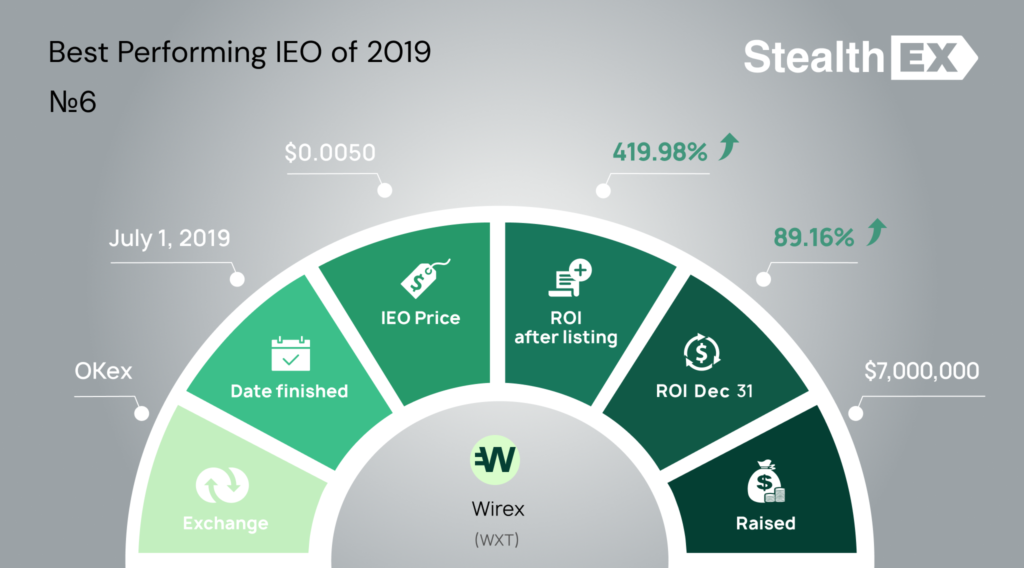 Wirex WXT Initial Exchange Offering IEO