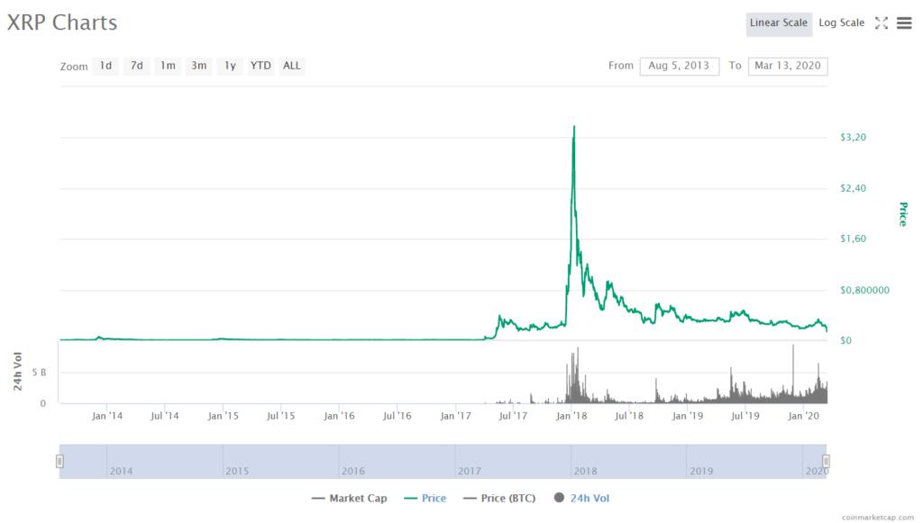 XRP Price CoinMarketCap