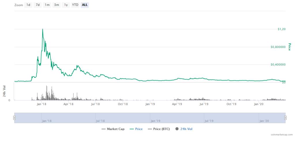 Cardano ADA Price CoinMarketCap