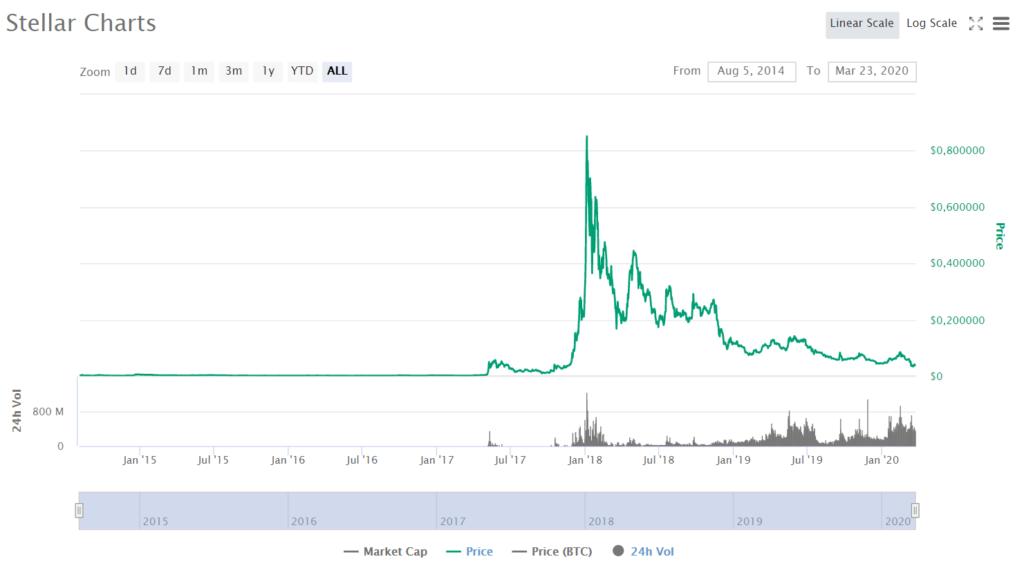 Stellar Price CoinMarketCap
