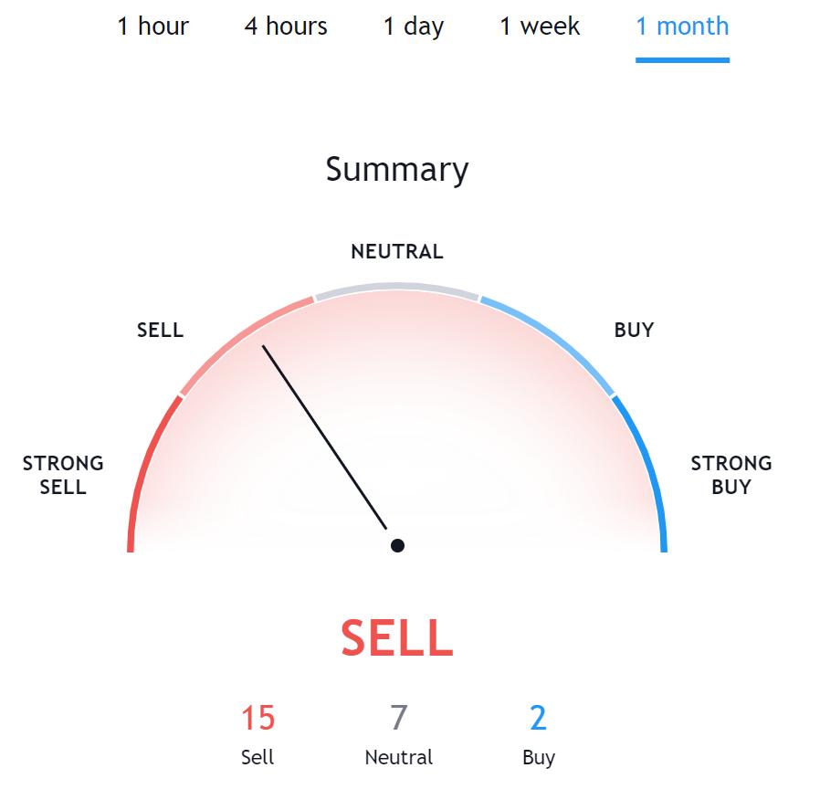 Litecoin Technical Analysis TradingView
