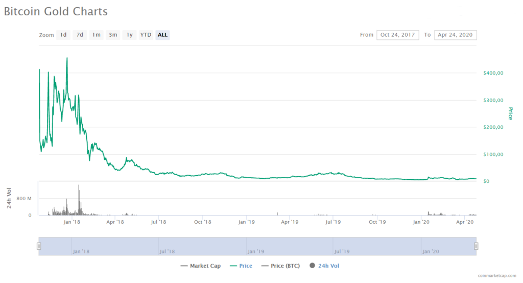 BTG Price CoinMarketCap