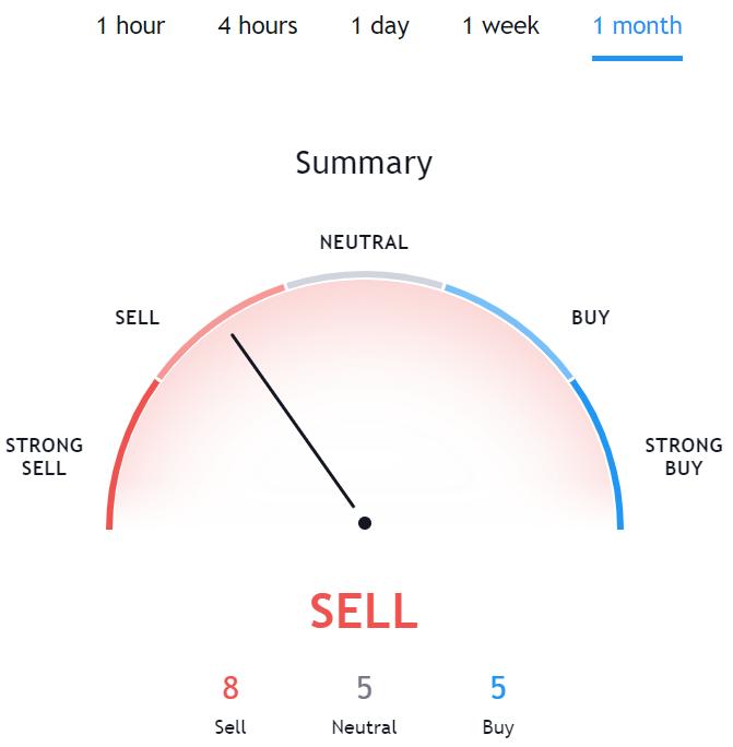 Technical Analysis for BTG TradingView