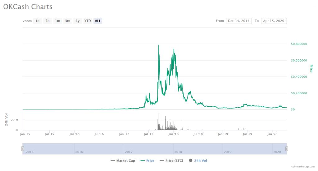 OkCash price CoinMarketCap