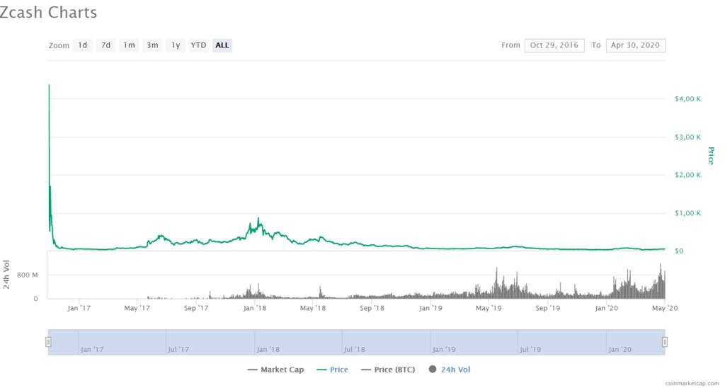 ZCash Price CoinMarketCap