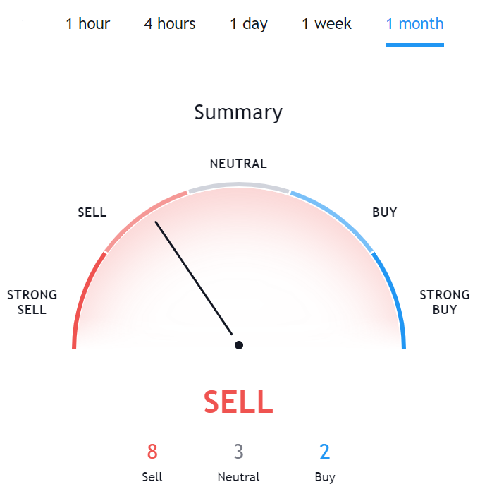 VeChain Technical Analysis TradingView