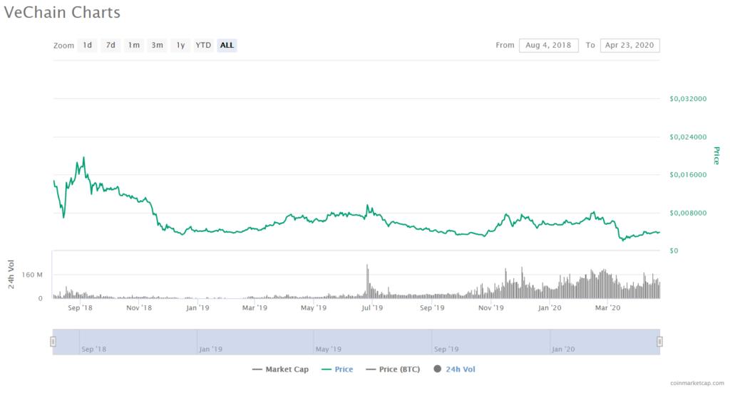 VeChain Price CoinMarketCap