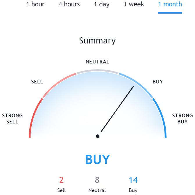 Technical Analysis for Bitcoin TradingView