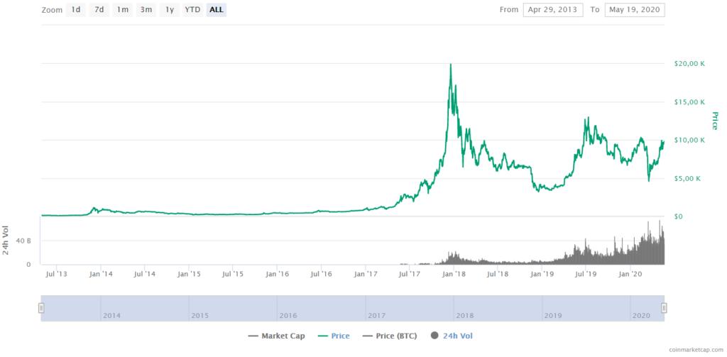 Bitcoin Price CoinMarketCap