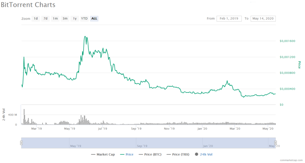 BitTorrent Price CoinMarketCap