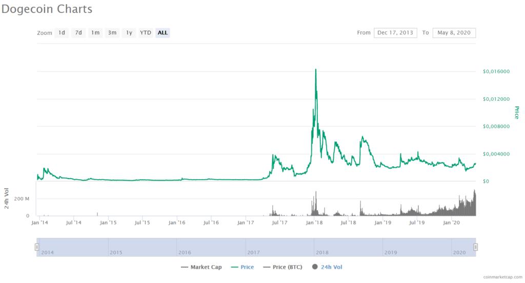 Dogecoin Price CoinMarketCap