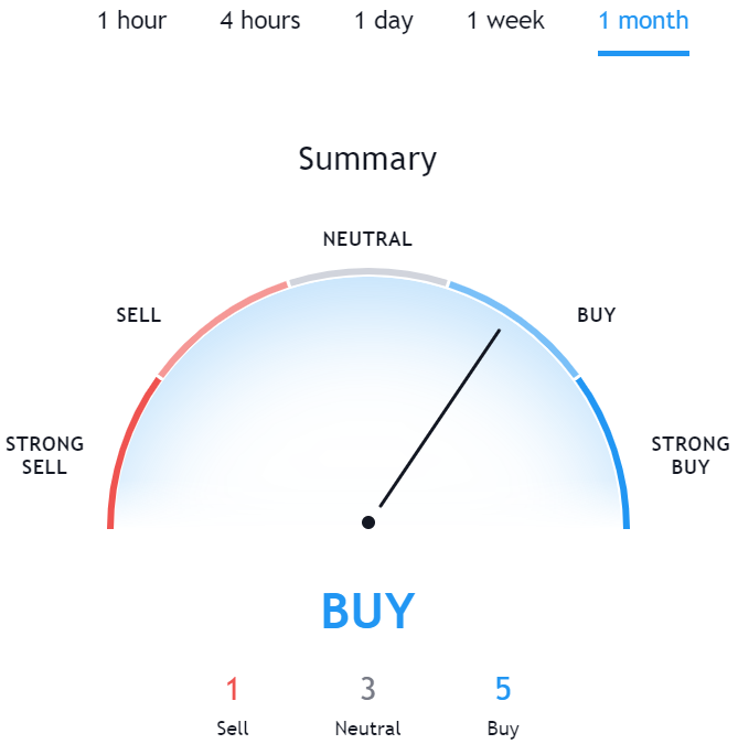 Technical Analysis for SOLVE TradingView