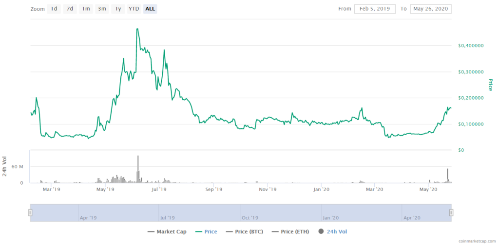 Solve Price CoinMarketCap