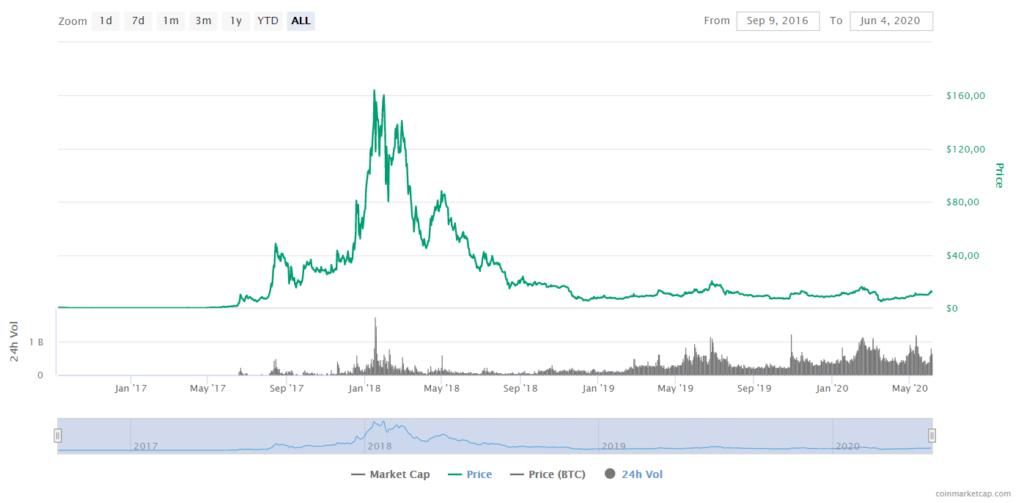 NEO Price CoinMarketCap