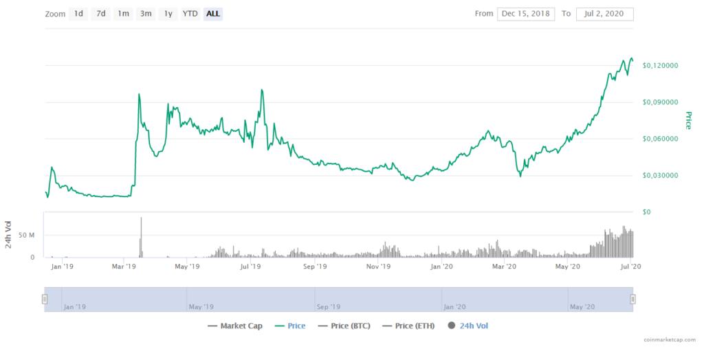 CRO Price CoinMarketCap