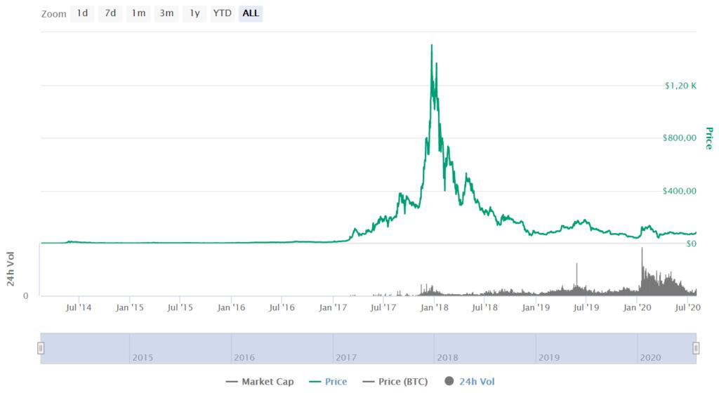 DASH Price CoinMarketCap