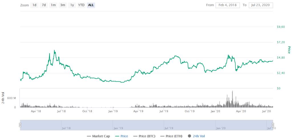 HT Price CoinMarketCap