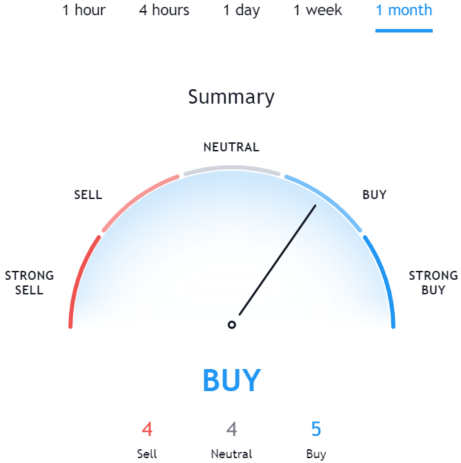 Technical Analysis for BSV TradingView