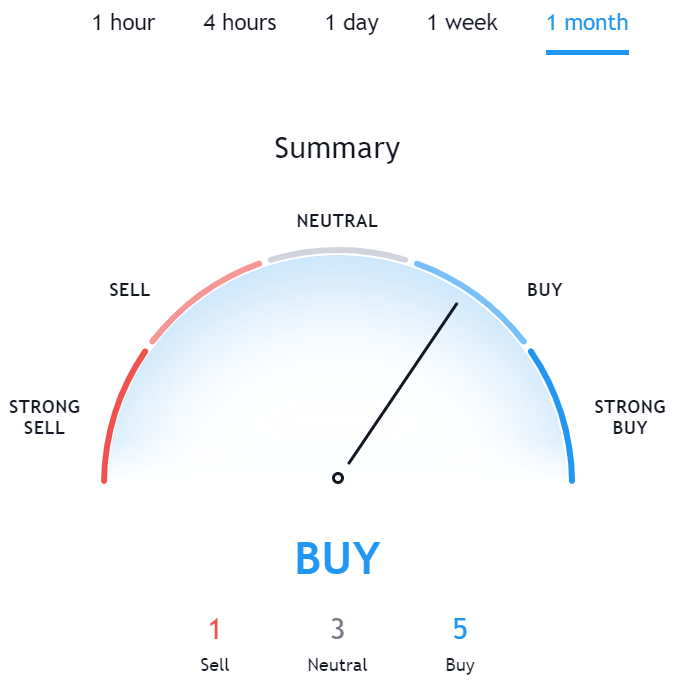 Technical Analysis for HT TradingView