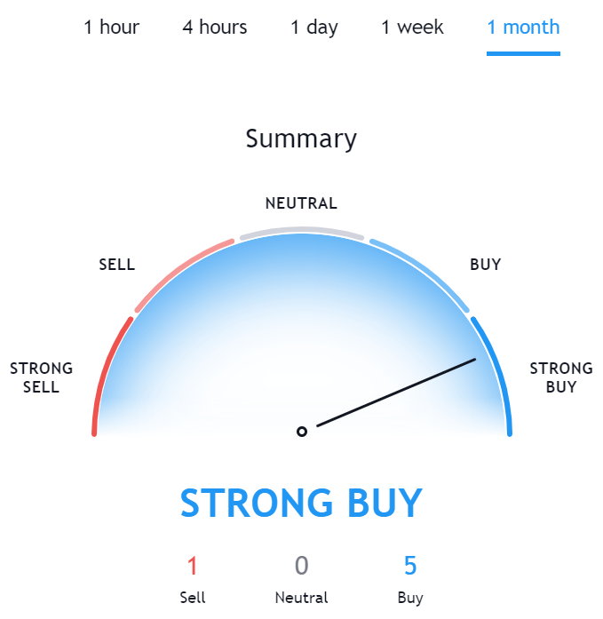 Technical Analysis for DASH TradingView