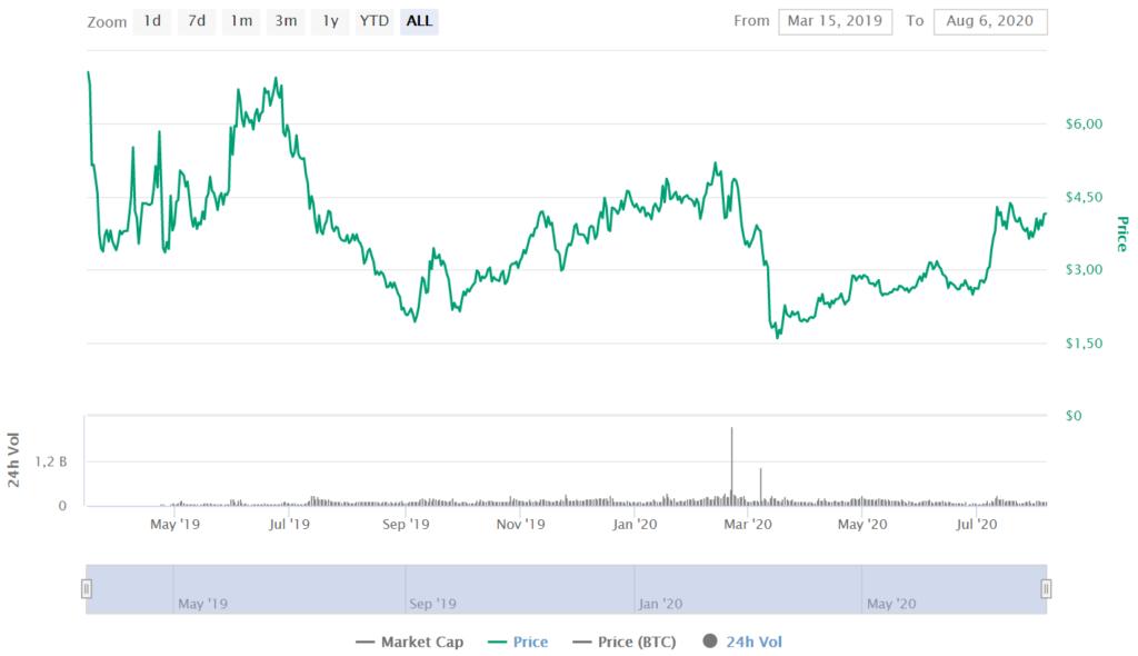 ATOM Price CoinMarketCap