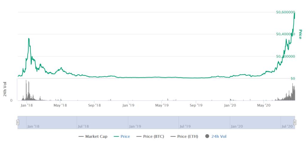 LEND Price CoinMarketCap