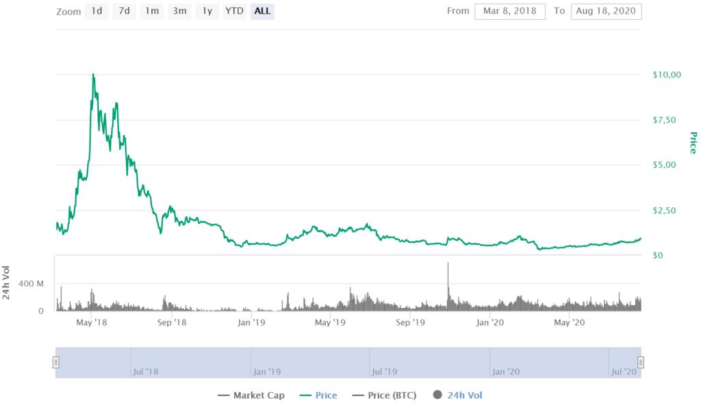 ONT Price CoinMarketCap